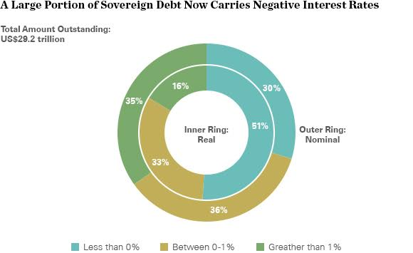 Sovereign Debt