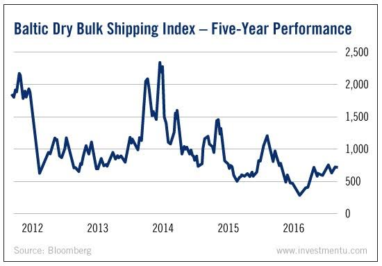 Baltic Dry Bulk Shipping Index