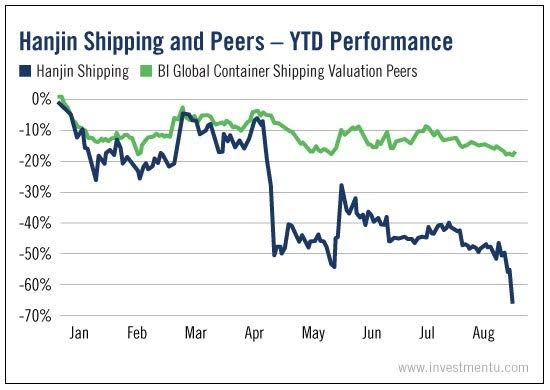 Hanjin Shipping and Peers