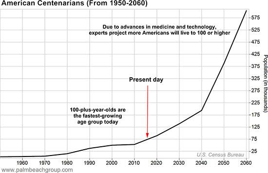 American Centenarians
