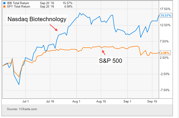 Biotech vs S&P