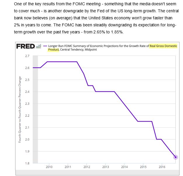 FRED FOMC