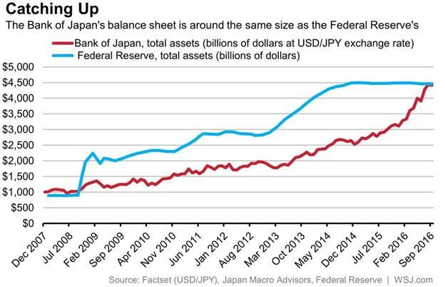 Bank of Japan vs Federal Reserve