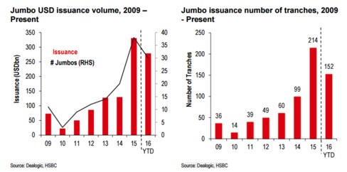 Jumbo USD Issuance Volume