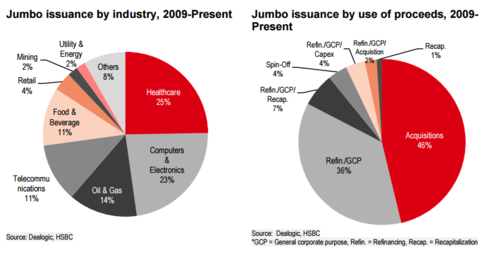 Jumbo Issuance by Industry