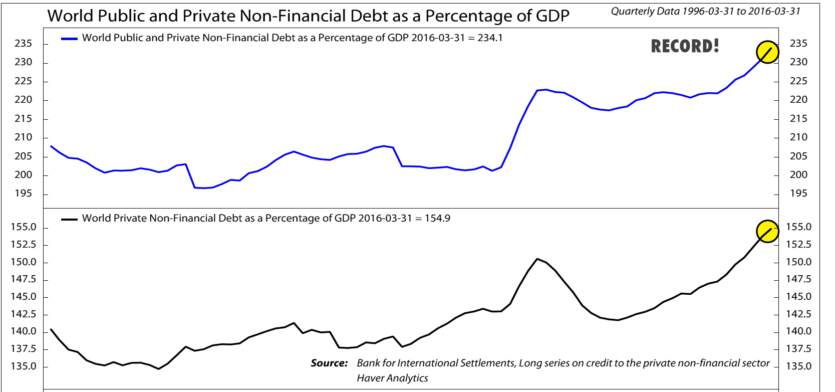 World Public and Private Non-Financial Debt