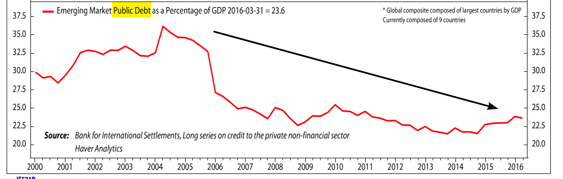 Emerging Market Public Debt