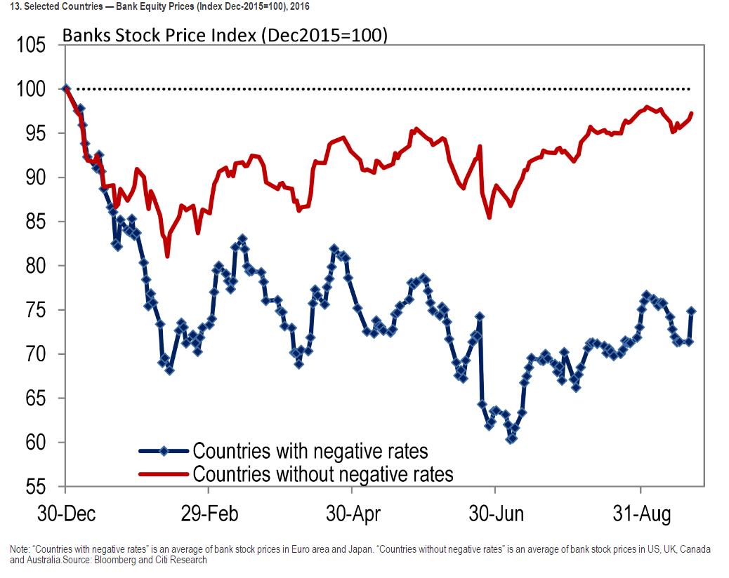 Banks Stock Price Index