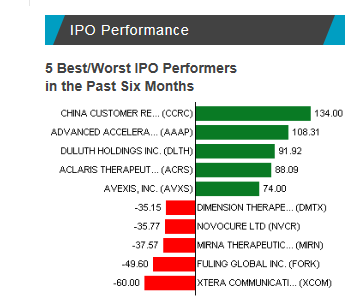 IPO Performance