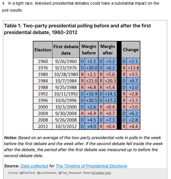 Two-party Presidential Polling