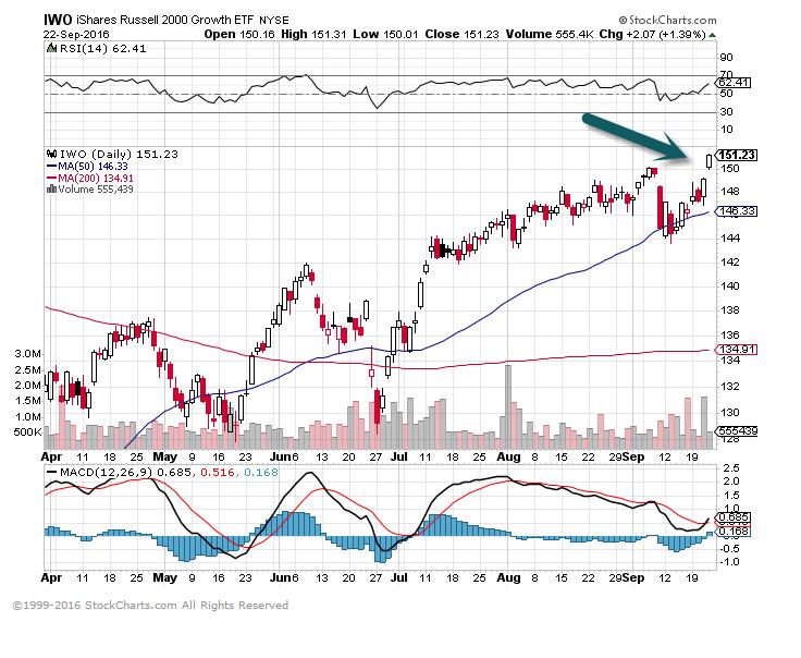 Small Cap Stocks