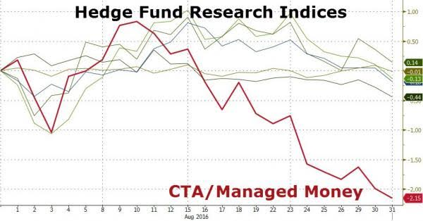 Hedge Fund Research Indices