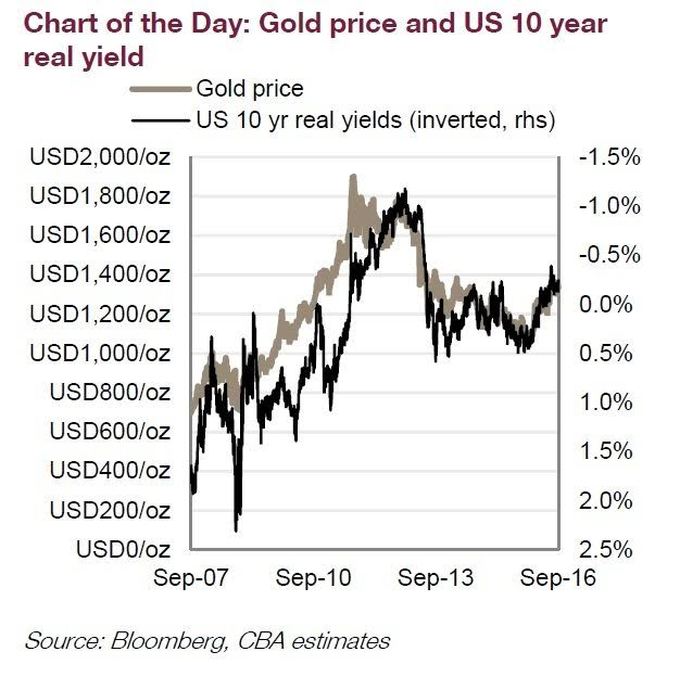 Chart of the Day Gold Price