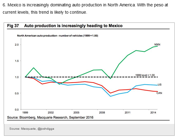 Auto Production in Mexico