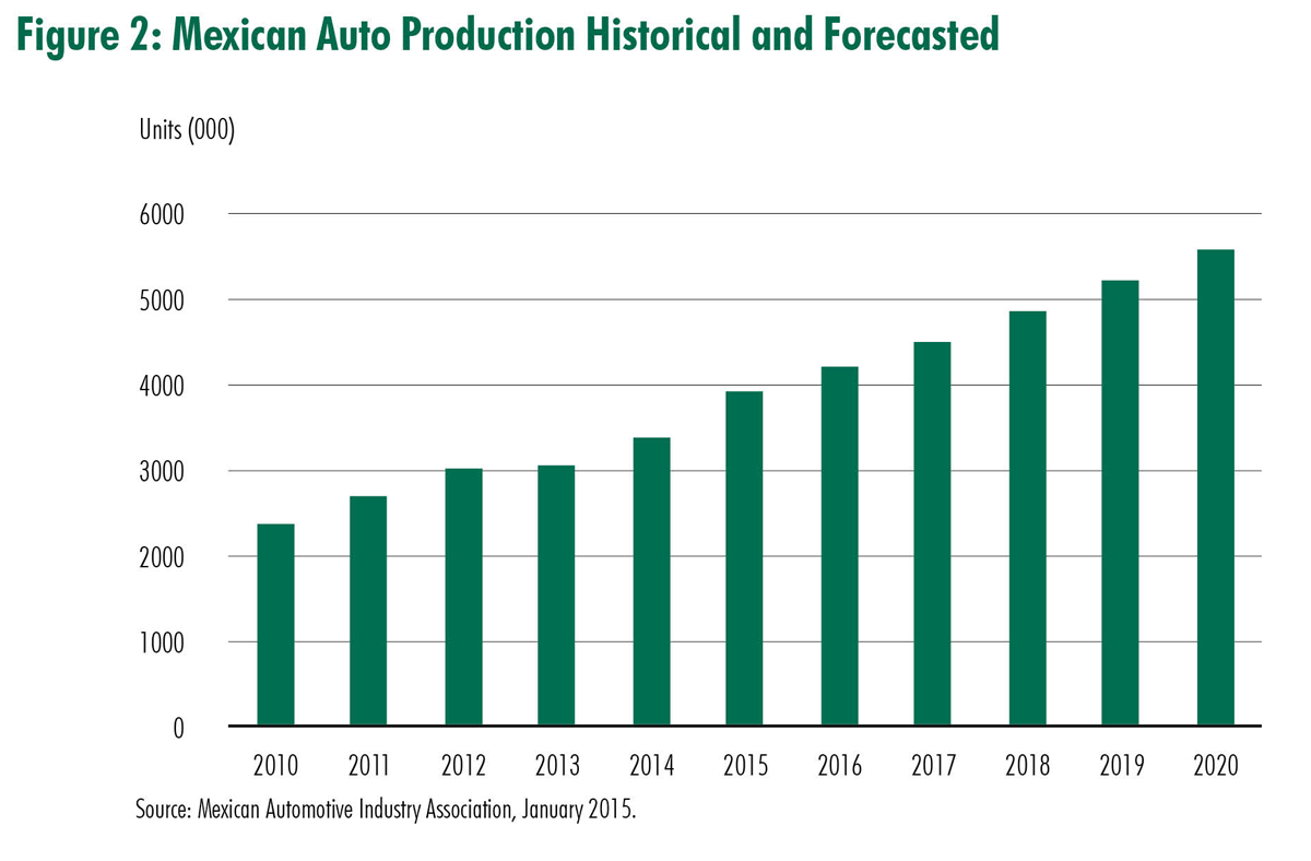 Historical and Forecasted Mexican Auto Production