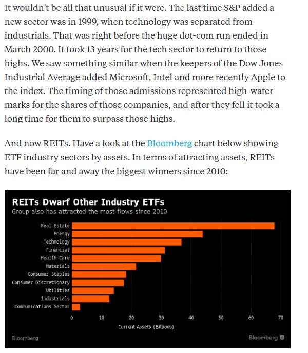 REITs Dwarf Other Industry ETFs