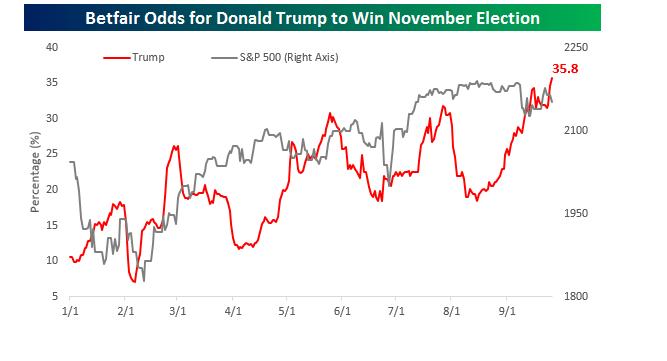 Odds During Debate