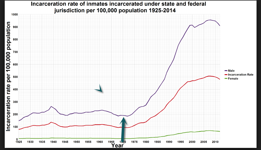 Incarceration Rate