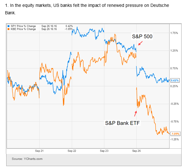 S&P 500 and S&P Bank ETF