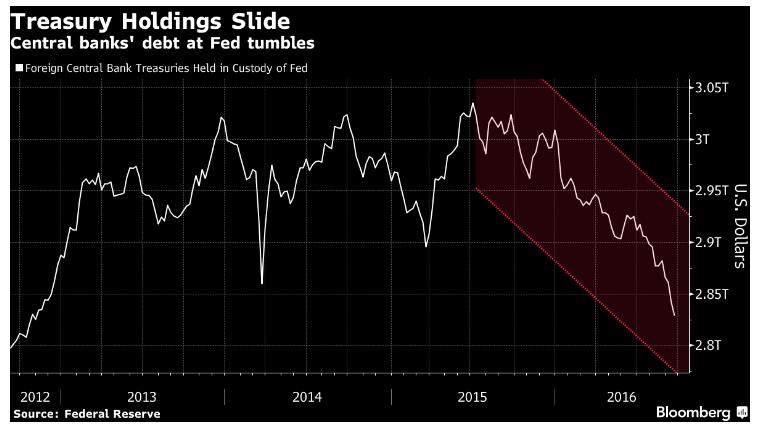 Treasury Holdings Slide