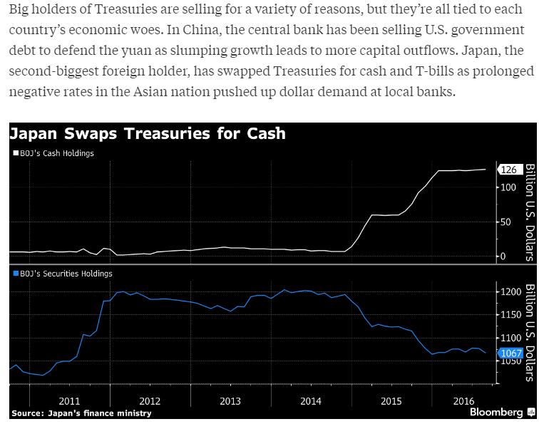 Japan Swaps Treasuries for Cash
