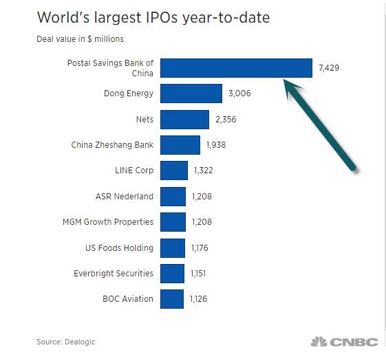 World's Largest IPOs