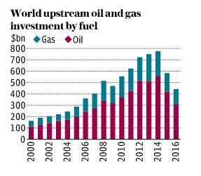 World Upstream Investment
