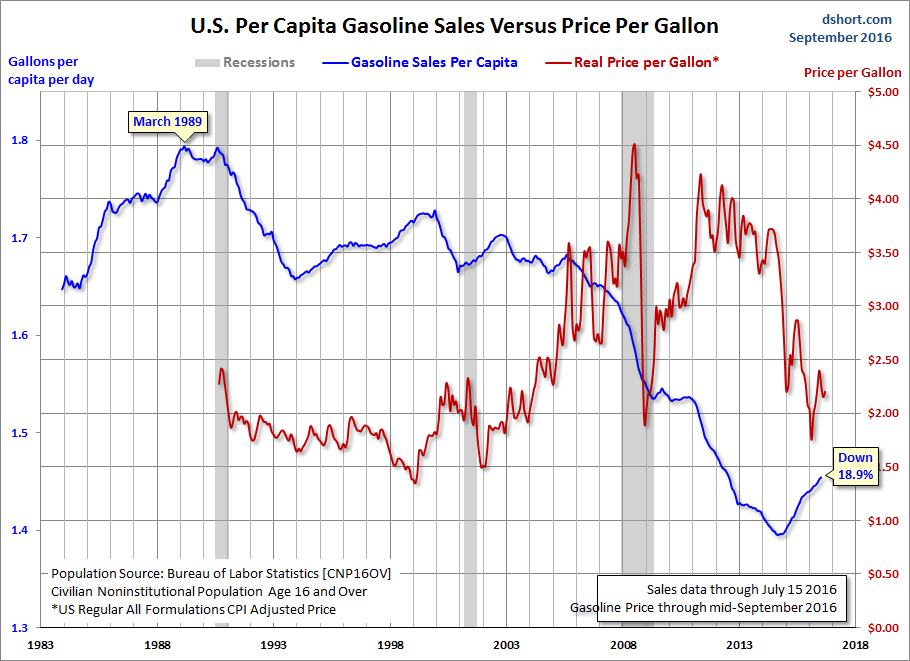 Gasoline vs Price