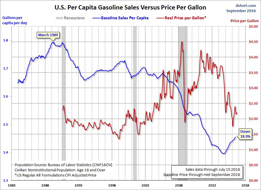 Gasoline vs Price