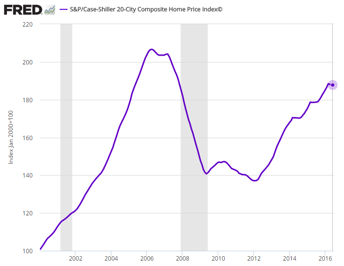 FRED Housing Price
