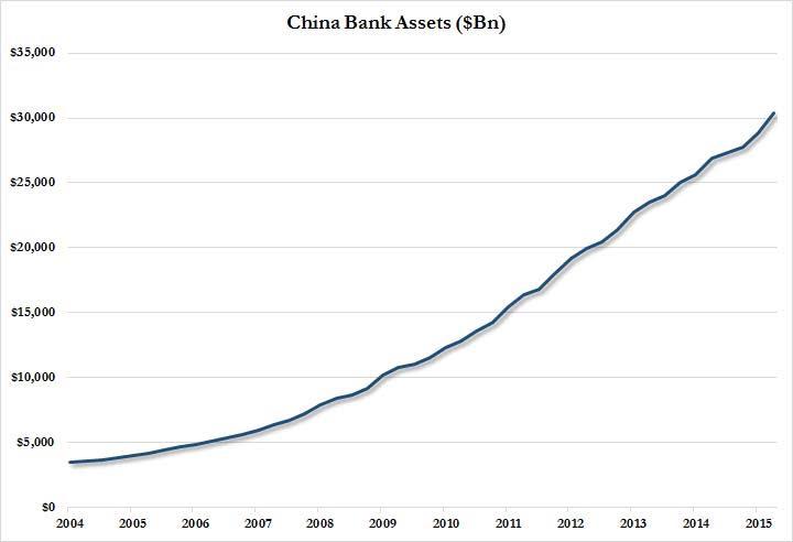 China Bank Assets