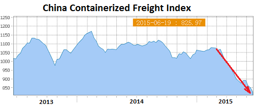 China's Containerized Freight Index