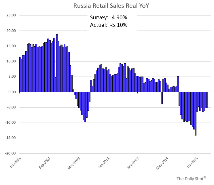 russian retail