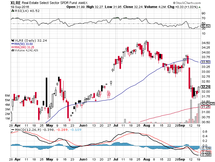 XLRE SPDR Real Estate ETF