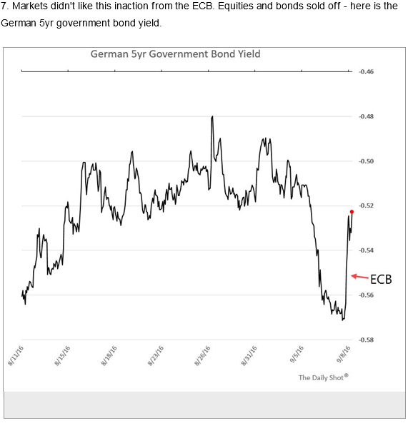 German Govt Bond Yield