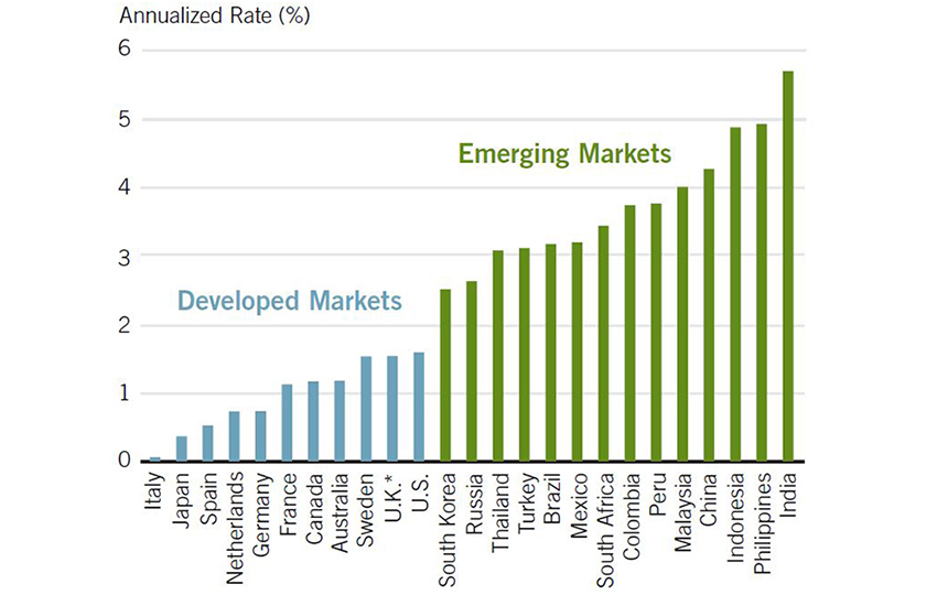 EM countries will grow faster