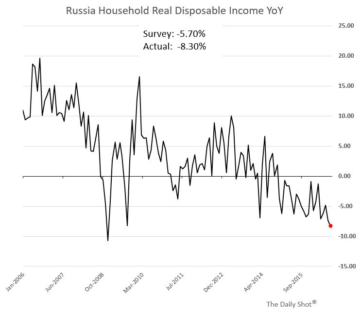 Russion Householde Disposable Income