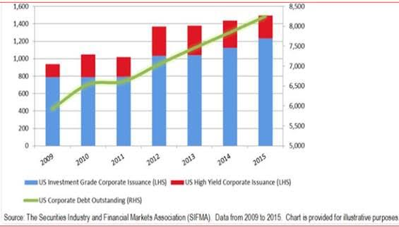 U.S. Corporate Bonds