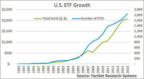 U.S. ETF Growth