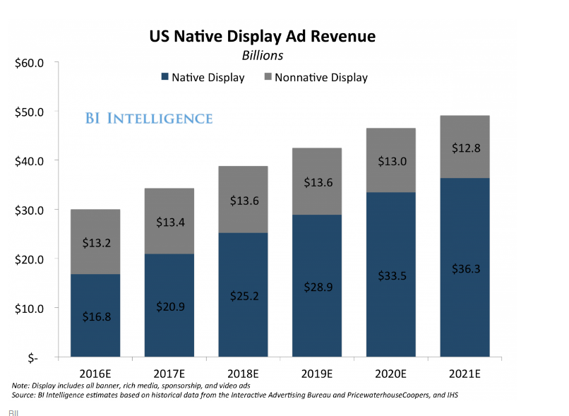 U.S. Native Display Ad Revenue