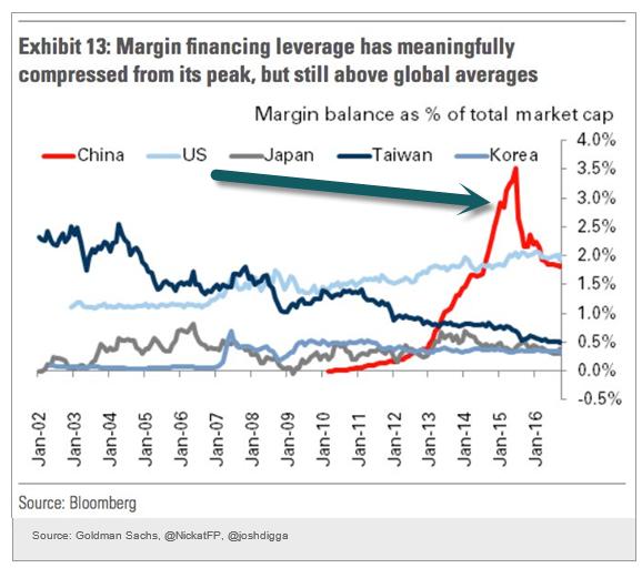 Average Chinese Investor