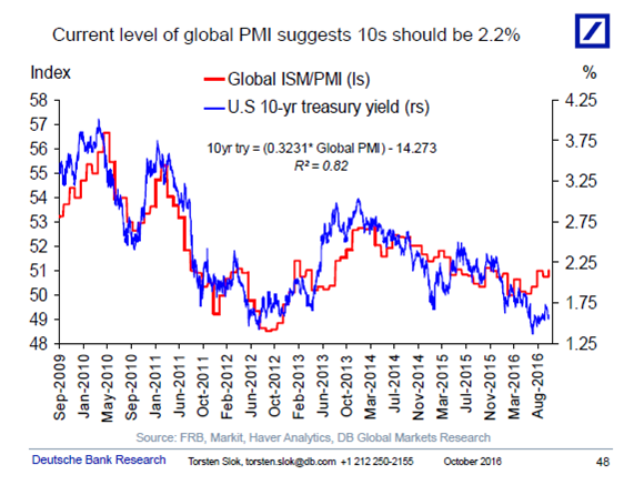 Current Global PMI