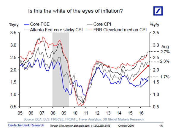 PCE vs CPI