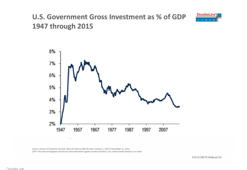 U.S. Government Gross Investment