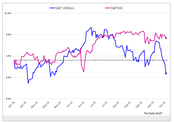 S&P Utilities and S&P 500
