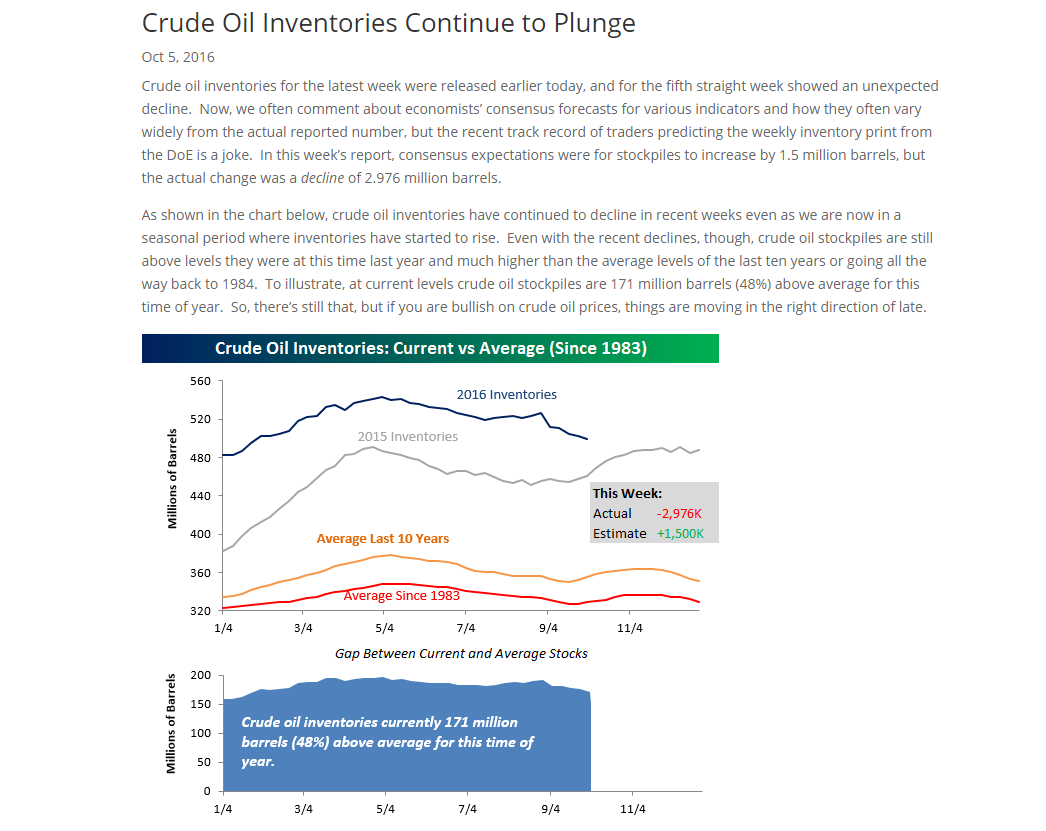 Crude Oil Inventories