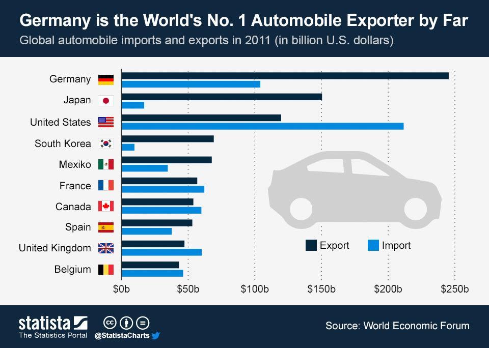 Germany Automobile Exporter