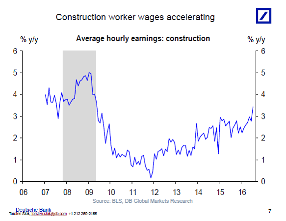 Construction Worker Wages