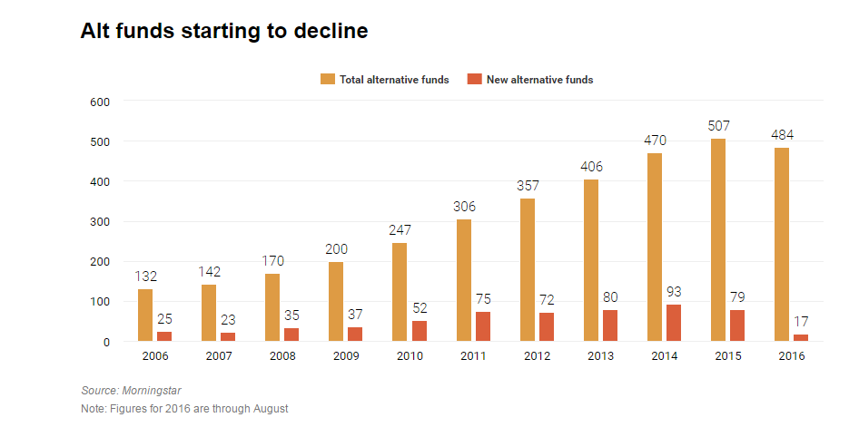 Alt Funds Starting to Decline