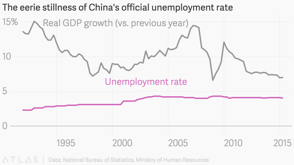 Real GDP Growth vs Unemployment